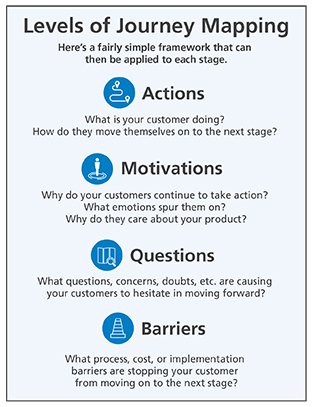 Levels of Journey Mapping – Actions, Motivations, Questions, Barriers