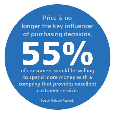 Customer Experience and Financial Outcomes Stat