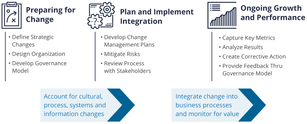 ppt-change-management-graphic